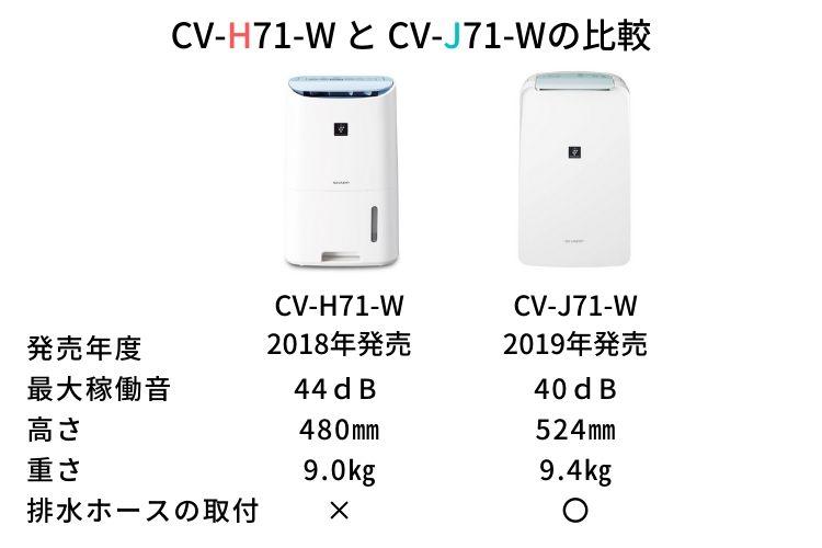 CV-H71-WとCV-J71-Wのスペック比較